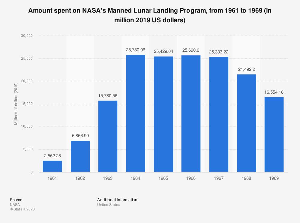 Statistic: Amount spent on NASA's Manned Lunar Landing Program, from 1961 to 1969 (in million 2019 US dollars) | Statista