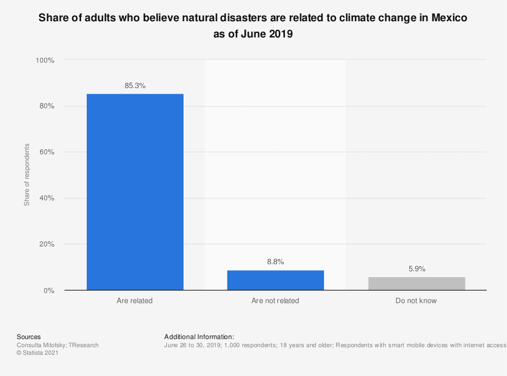 Statistic: Share of adults who believe natural disasters are related to climate change in Mexico as of June 2019 | Statista