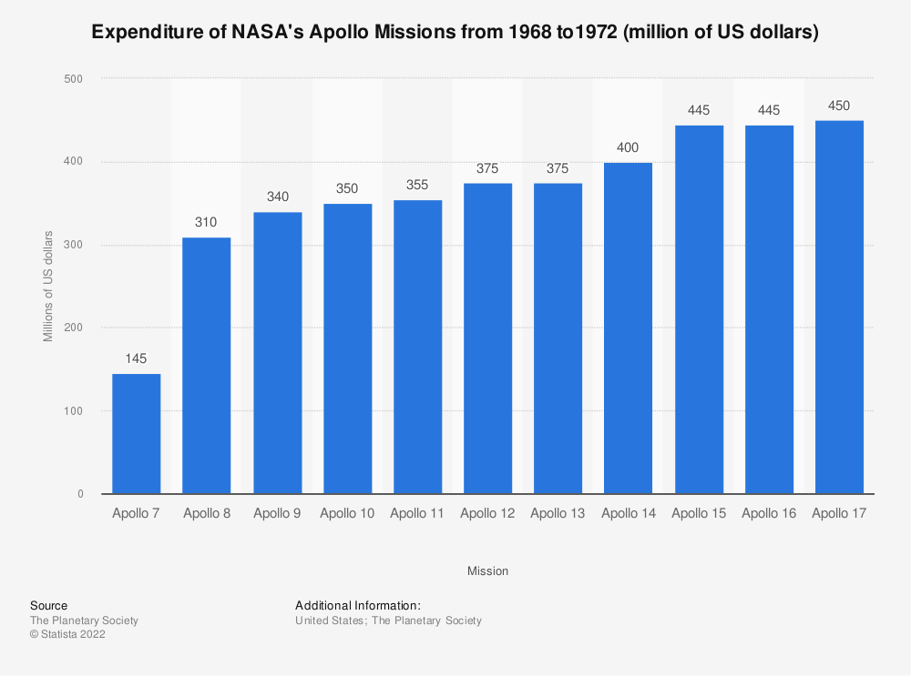 Statistic: Expenditure of NASA's Apollo Missions from 1968 to1972 (million of US dollars)   Statista