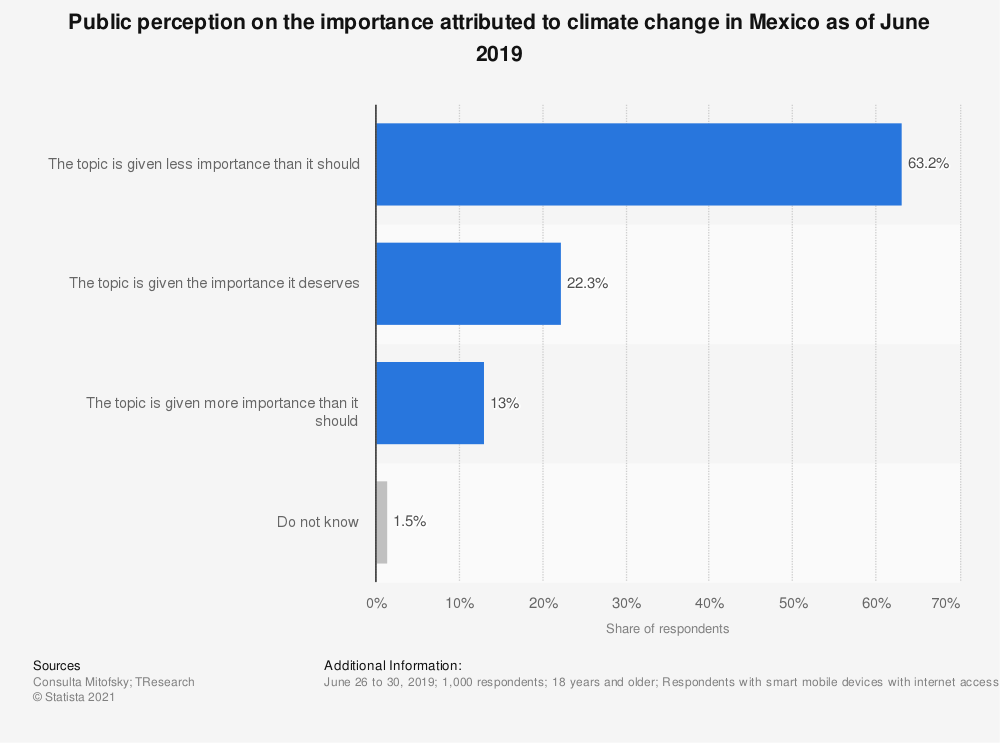 Statistic: Public perception on the importance attributed to climate change in Mexico as of June 2019 | Statista