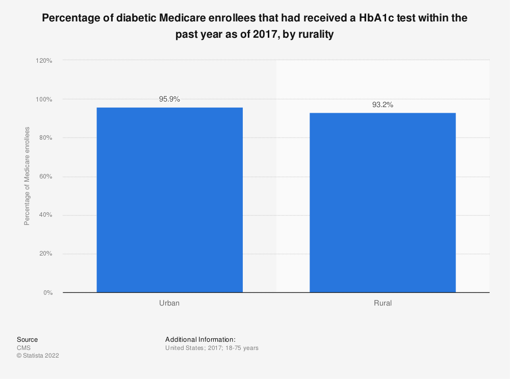 Statistic: Percentage of diabetic Medicare enrollees that had received a HbA1c test within the past year as of 2017, by rurality | Statista