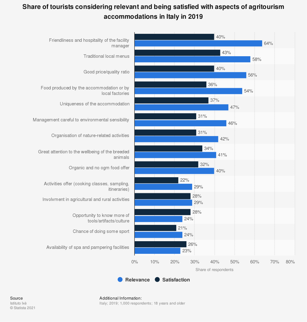 Statistic: Share of tourists considering relevant and being satisfied with aspects of agritourism accommodations in Italy in 2019 | Statista