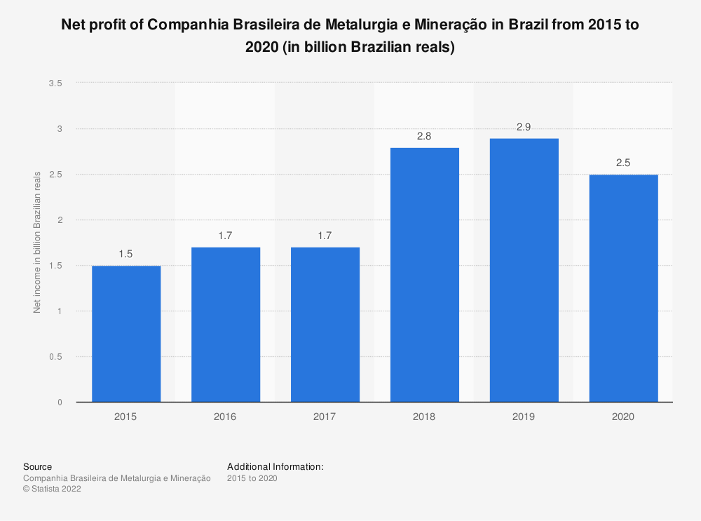 Statistic: Net income of Companhia Brasileira de Metalurgia e Mineração in Brazil from 2015 to 2019 (in billion Brazilian reals) | Statista