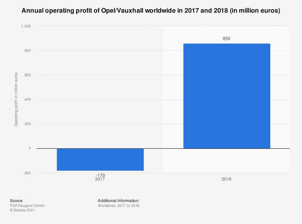 Statistic: Annual operating profit of Opel/Vauxhall worldwide in 2017 and 2018 (in million euros) | Statista