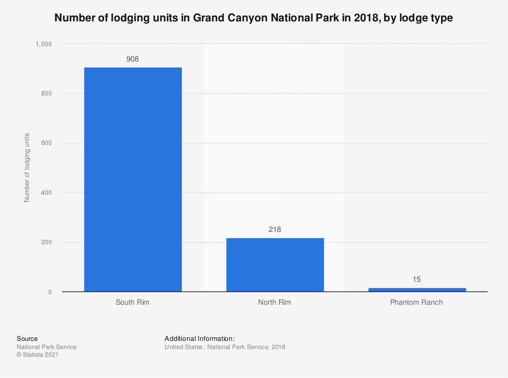 Statistic: Number of lodging units in Grand Canyon National Park in 2018, by lodge type | Statista