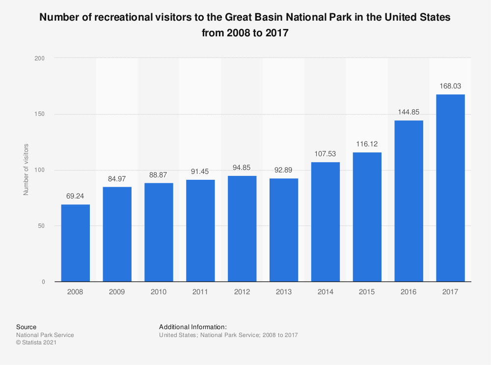 Statistic: Number of recreational visitors to the Great Basin National Park in the United States from 2008 to 2017    Statista