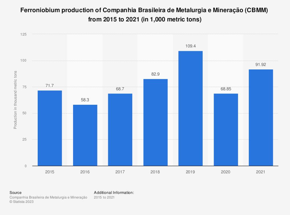 Statistic: Ferroniobium production of Companhia Brasileira de Metalurgia e Mineração in Brazil from 2015 to 2018 (in 1,000 metric tons) | Statista