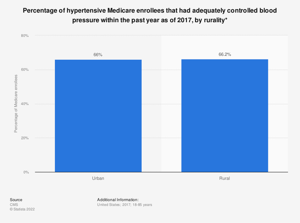 Statistic: Percentage of hypertensive Medicare enrollees that had adequately controlled blood pressure within the past year as of 2017, by rurality* | Statista