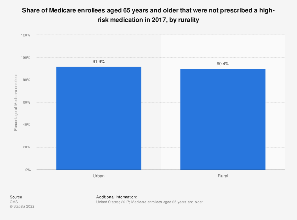 Statistic: Share of Medicare enrollees aged 65 years and older that were not prescribed a high-risk medication in 2017, by rurality | Statista