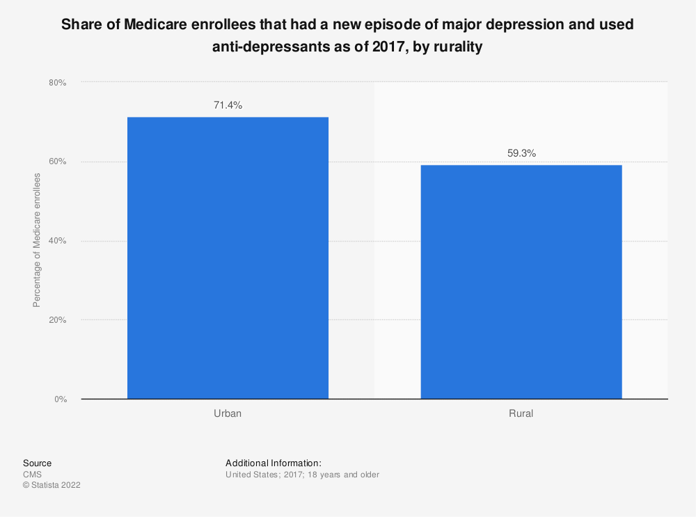 Statistic: Share of Medicare enrollees that had a new episode of major depression and used anti-depressants as of 2017, by rurality | Statista