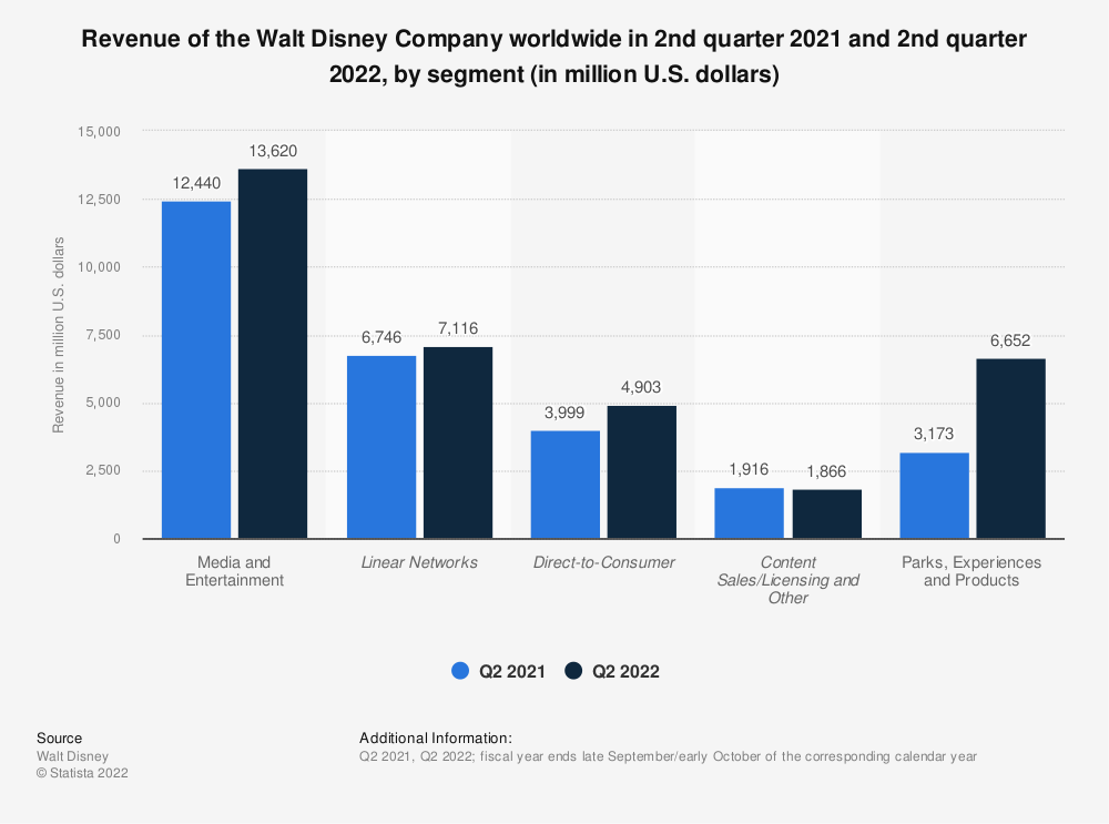 Statistic: Revenue of the Walt Disney Company from 1st quarter 2018 to 3rd quarter 2020, by segment (in million U.S. dollars) | Statista