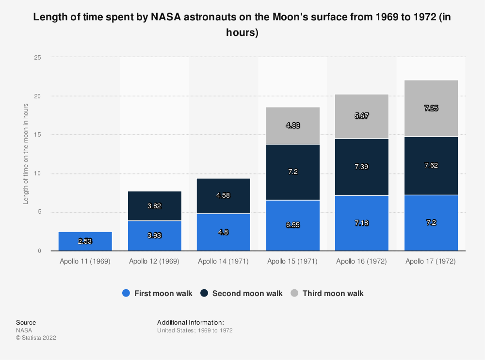 Statistic: Length of time spent by NASA astronauts on the Moon's surface from 1969 to 1972  (in hours) | Statista