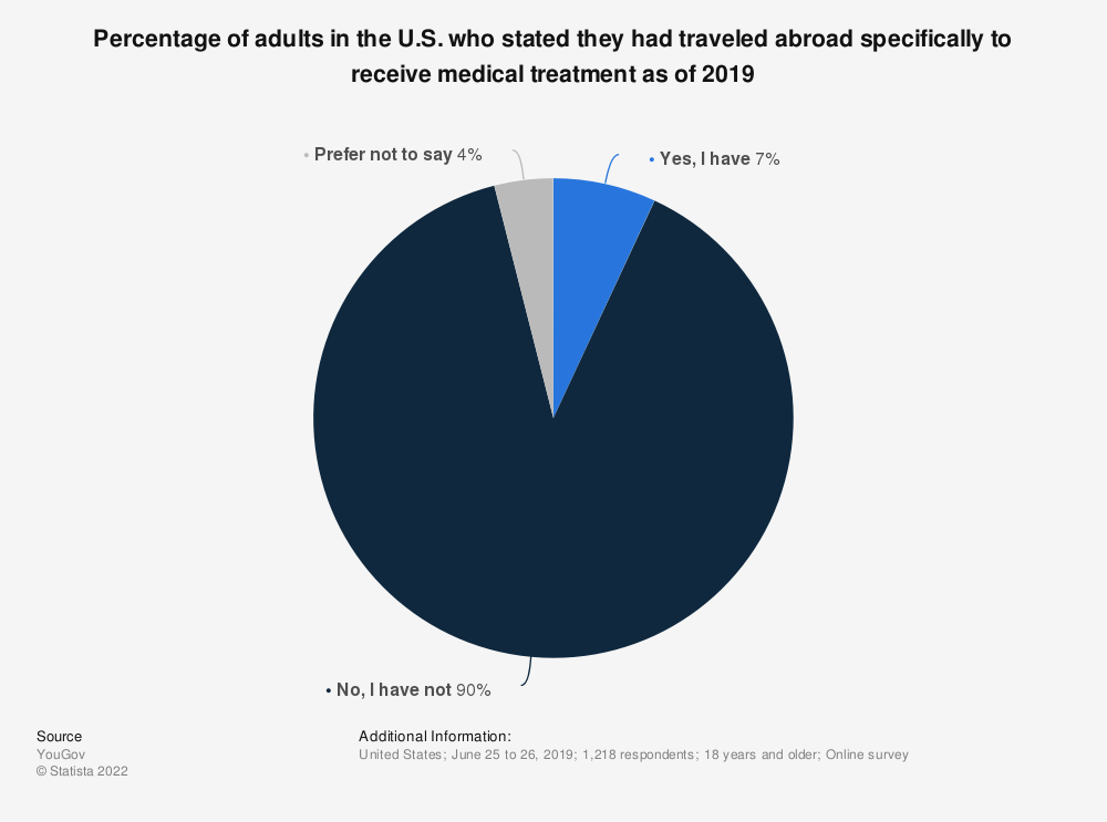 Statistic: Percentage of adults in the U.S. who stated they had traveled abroad specifically to receive medical treatment as of 2019 | Statista