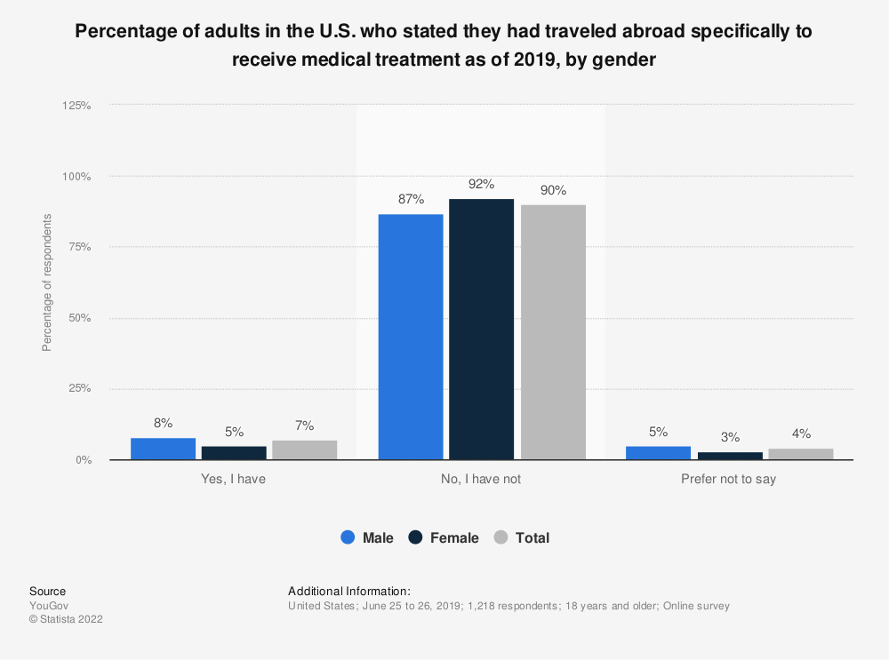 Statistic: Percentage of adults in the U.S. who stated they had traveled abroad specifically to receive medical treatment as of 2019, by gender | Statista
