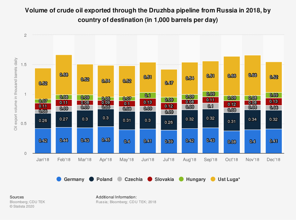 Statistic: Volume of crude oil exported through the Druzhba pipeline from Russia in 2018, by country of destination (in 1,000 barrels per day) | Statista