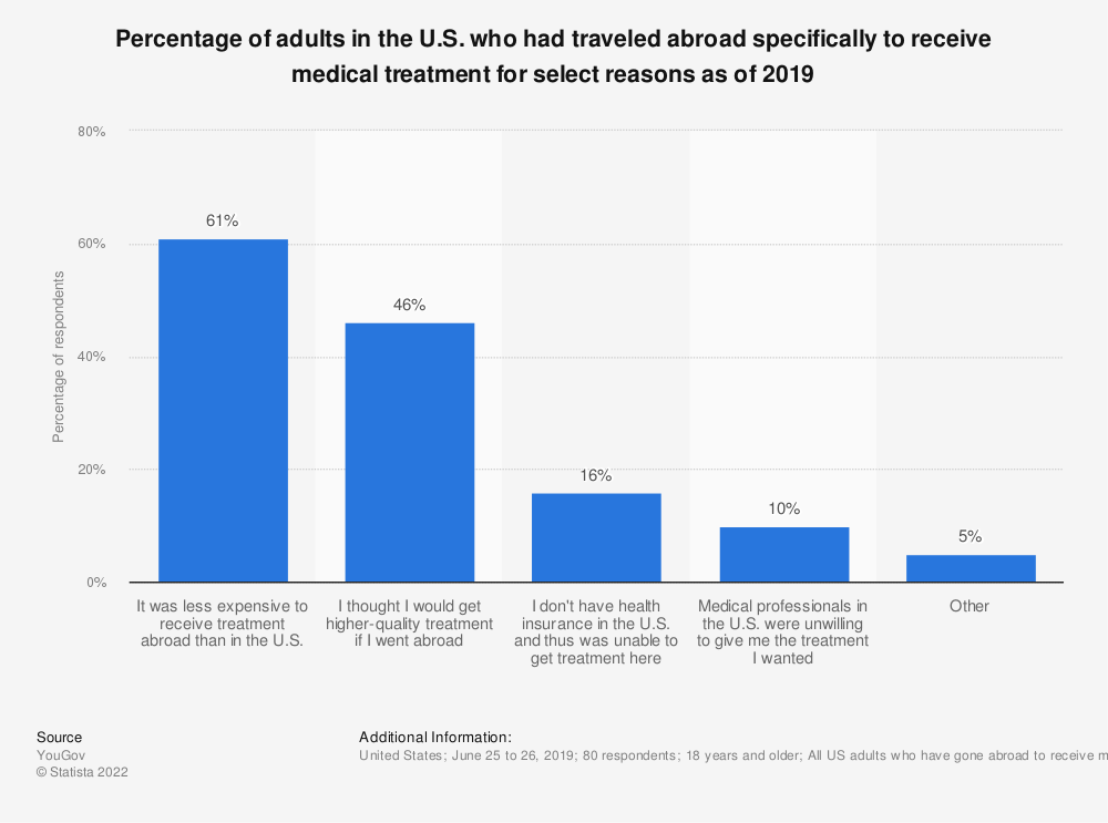 Statistic: Percentage of adults in the U.S. who had traveled abroad specifically to receive medical treatment for select reasons as of 2019 | Statista