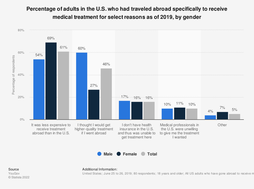 Statistic: Percentage of adults in the U.S. who had traveled abroad specifically to receive medical treatment for select reasons as of 2019, by gender | Statista
