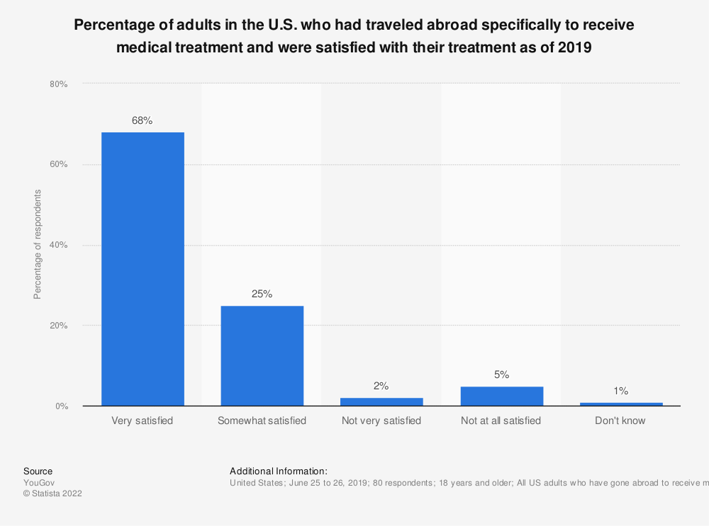 Statistic: Percentage of adults in the U.S. who had traveled abroad specifically to receive medical treatment and were satisfied with their treatment as of 2019 | Statista