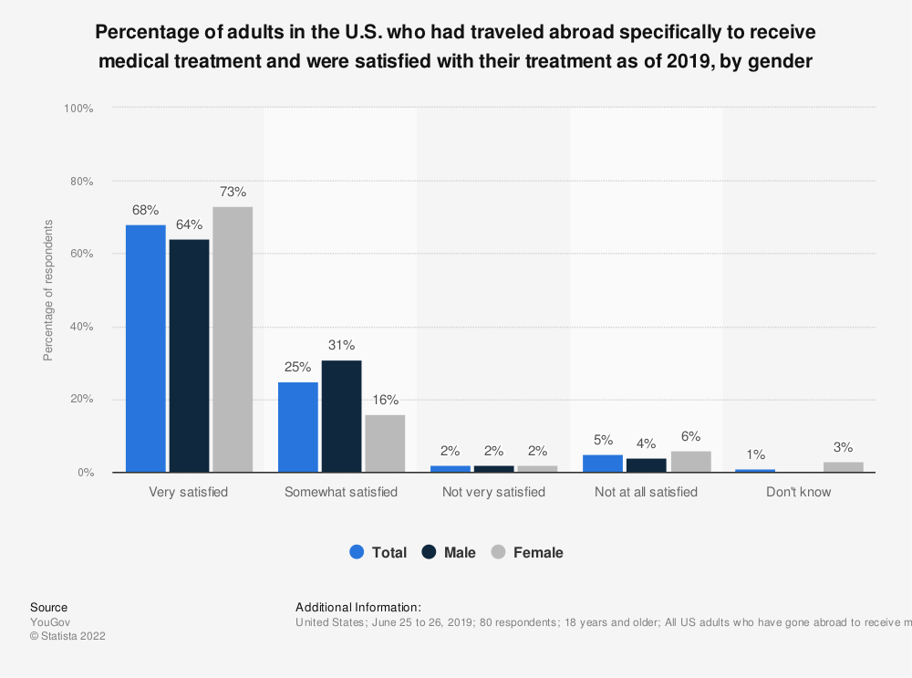 Statistic: Percentage of adults in the U.S. who had traveled abroad specifically to receive medical treatment and were satisfied with their treatment as of 2019, by gender | Statista