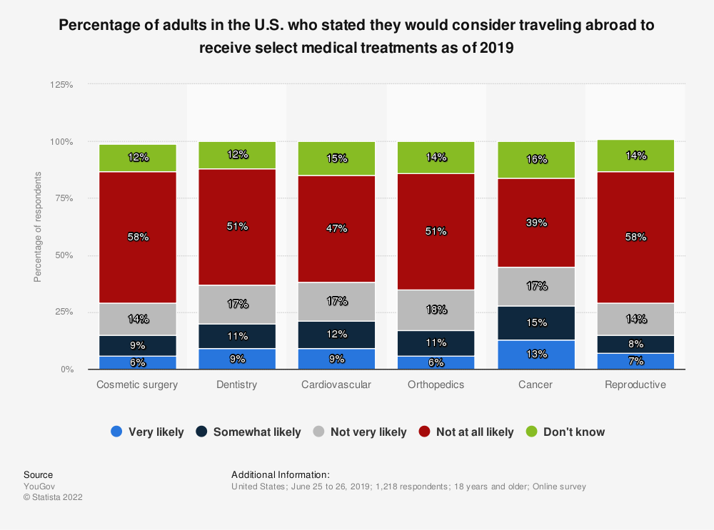 Statistic: Percentage of adults in the U.S. who stated they would consider traveling abroad to receive select medical treatments as of 2019 | Statista
