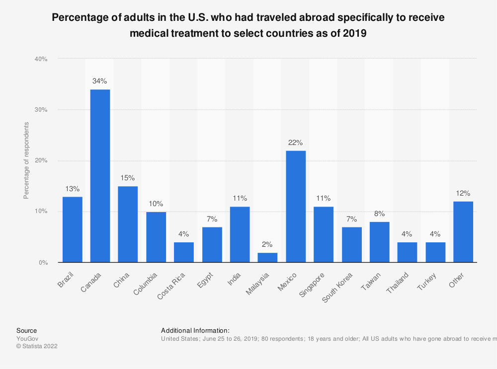 Statistic: Percentage of adults in the U.S. who had traveled abroad specifically to receive medical treatment to select countries as of 2019 | Statista