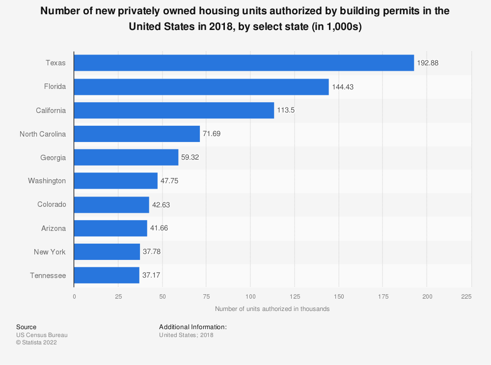 Statistic: Number of new privately owned housing units authorized by building permits in the United States in 2018, by select state (in 1,000s) | Statista