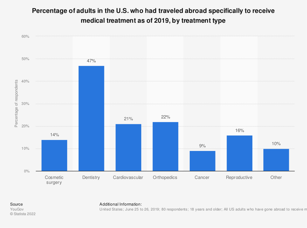 Statistic: Percentage of adults in the U.S. who had traveled abroad specifically to receive medical treatment as of 2019, by treatment type | Statista
