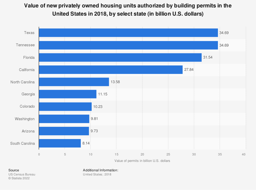 Statistic: Value of new privately owned housing units authorized by building permits in the United States in 2018, by select state (in billion U.S. dollars)   Statista
