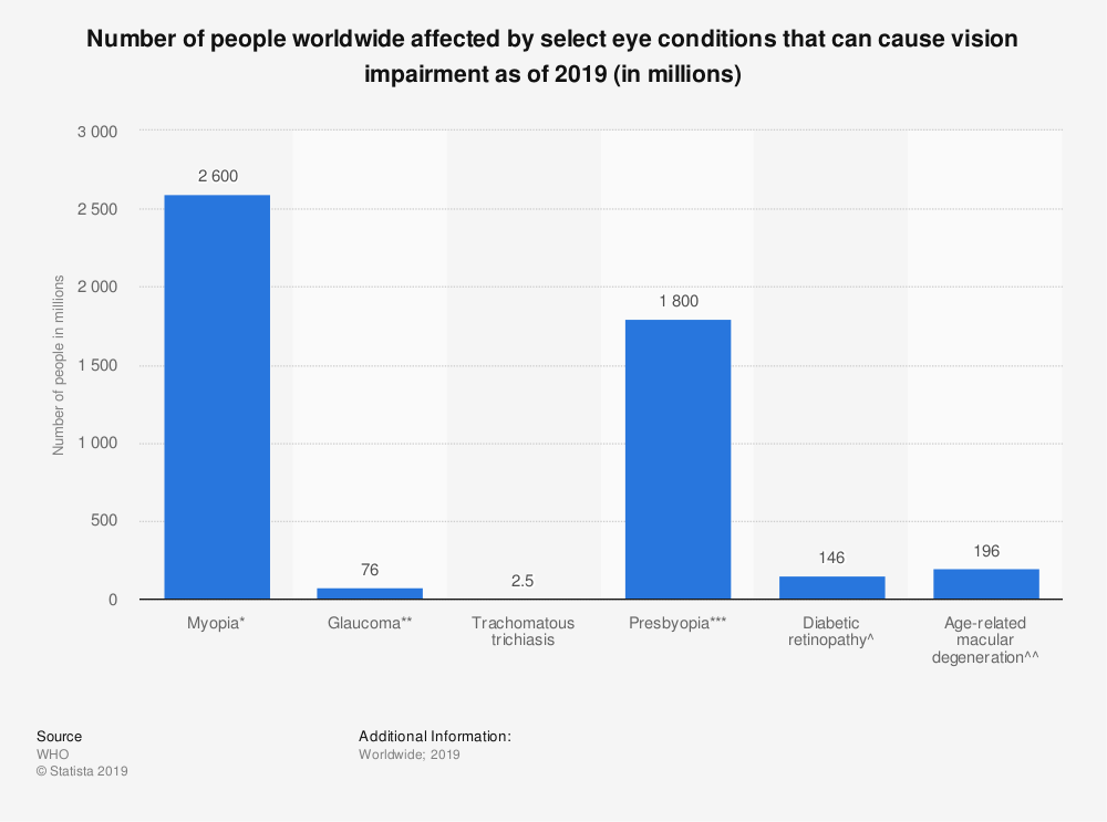Statistic: Number of people worldwide affected by select eye conditions that can cause vision impairment as of 2019 (in millions) | Statista