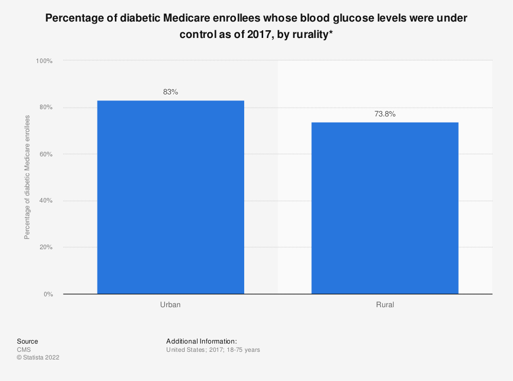 Statistic: Percentage of diabetic Medicare enrollees whose blood glucose levels were under control as of 2017, by rurality* | Statista