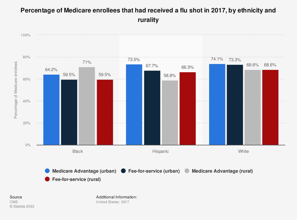 Statistic: Percentage of Medicare enrollees that had received a flu shot in 2017, by ethnicity and rurality | Statista
