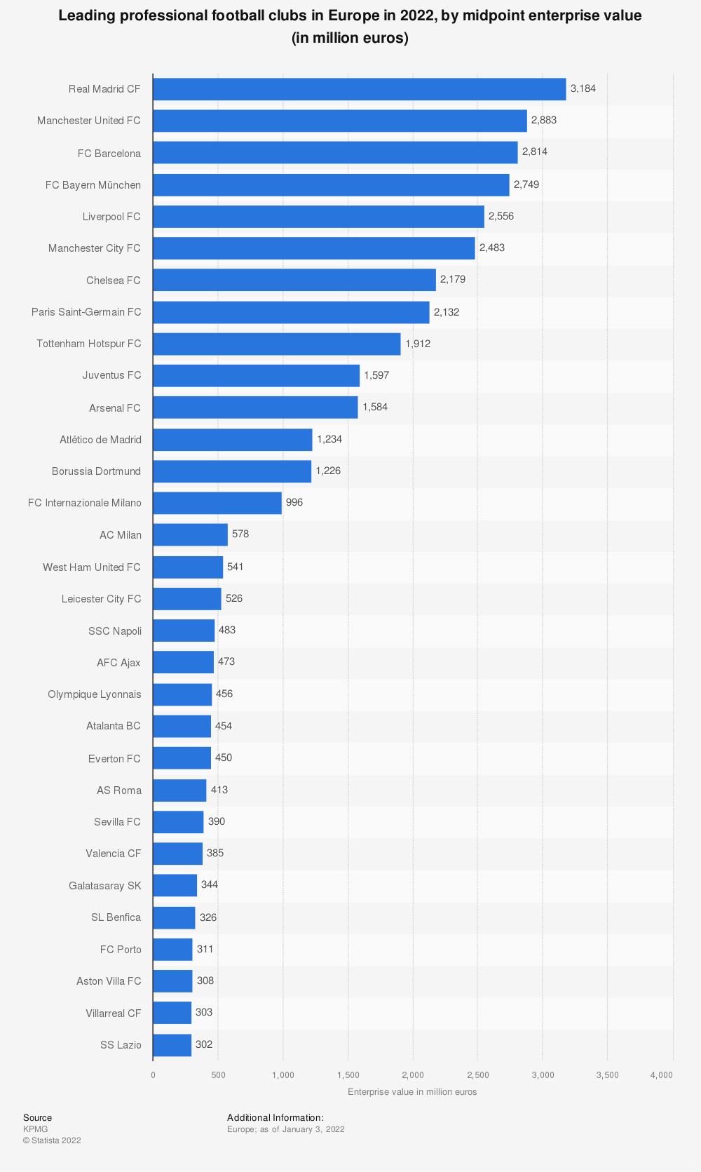 Statistic: Leading professional football clubs in Europe in 2019, by midpoint enterprise value (in million euros) | Statista