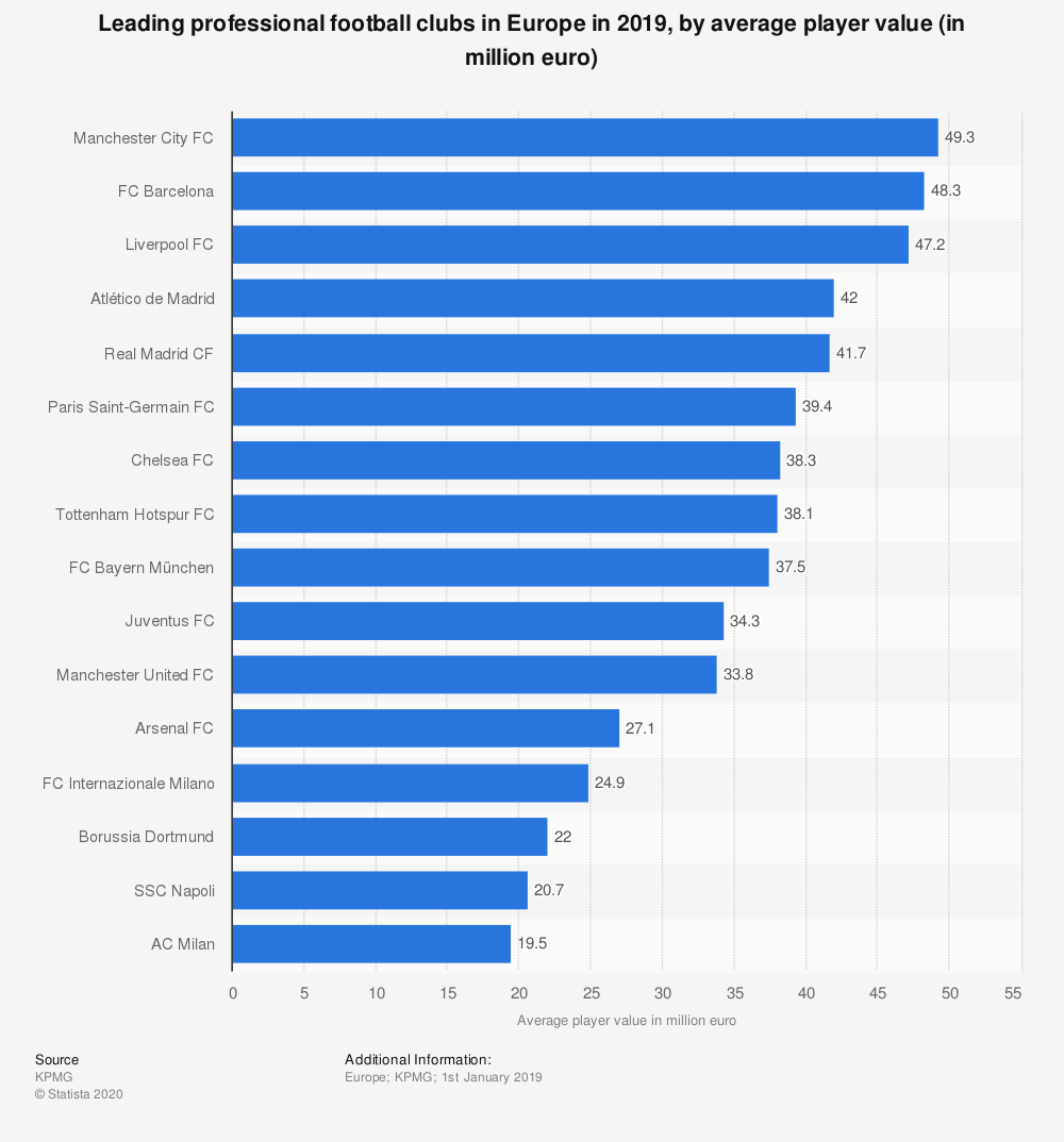 Statistic: Leading professional football clubs in Europe in 2019, by average player value (in million euro) | Statista