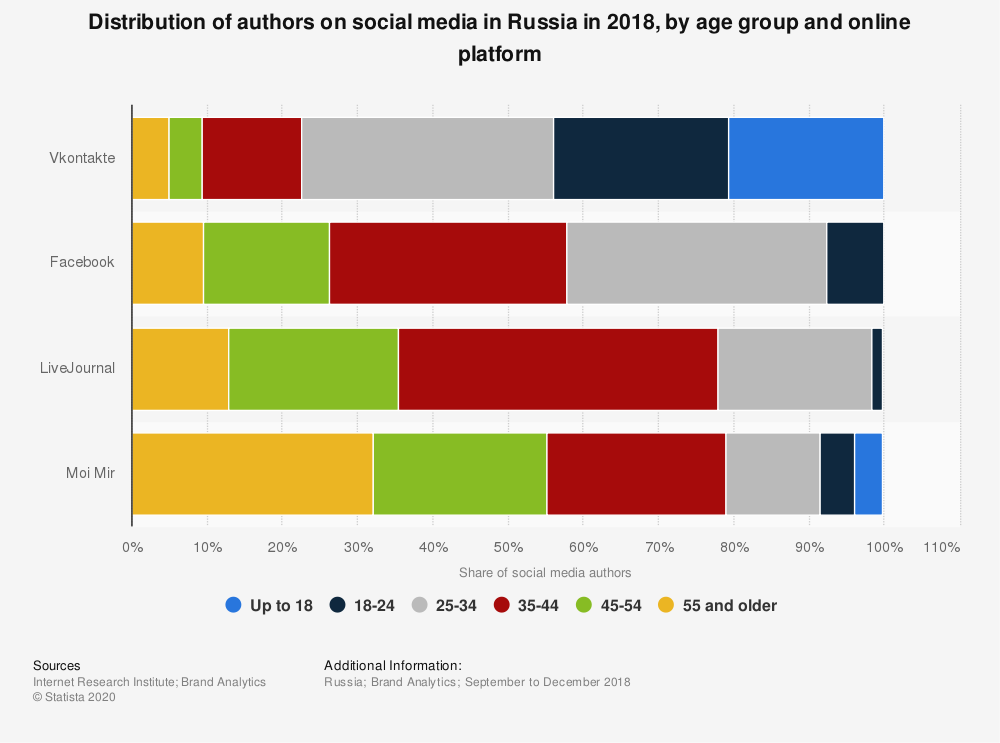 Statistic: Distribution of authors on social media in Russia in 2018, by age group and online platform | Statista