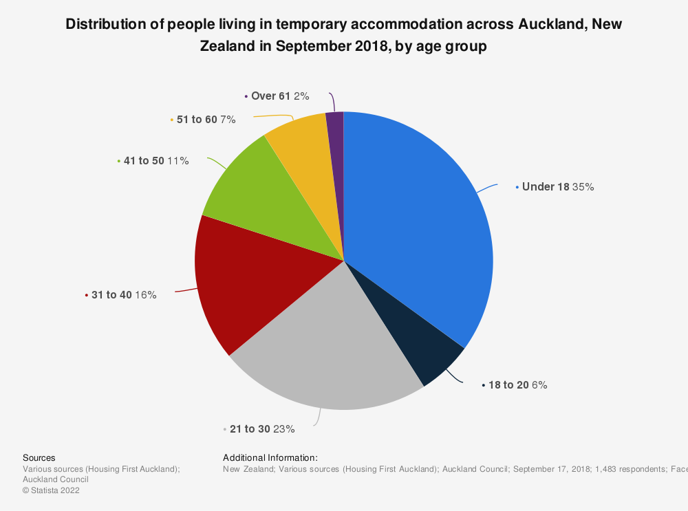 Statistic: Distribution of people living in temporary accommodation across Auckland, New Zealand in September 2018, by age group | Statista