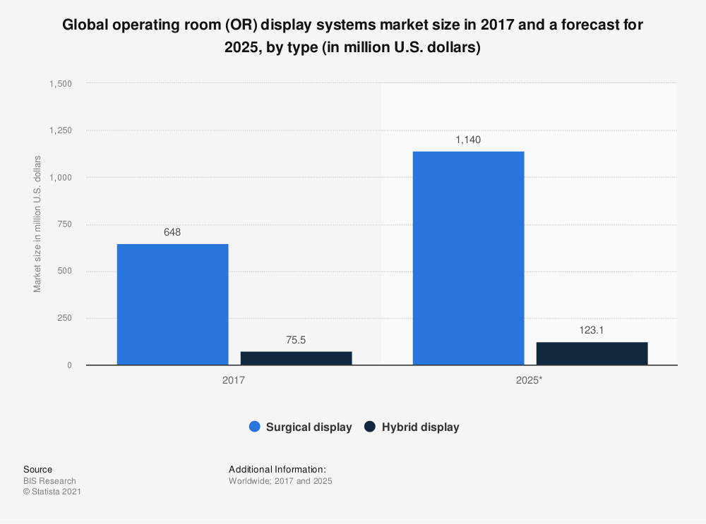 Statistic: Global operating room (OR) display systems market size in 2017 and a forecast for 2025, by type (in million U.S. dollars) | Statista