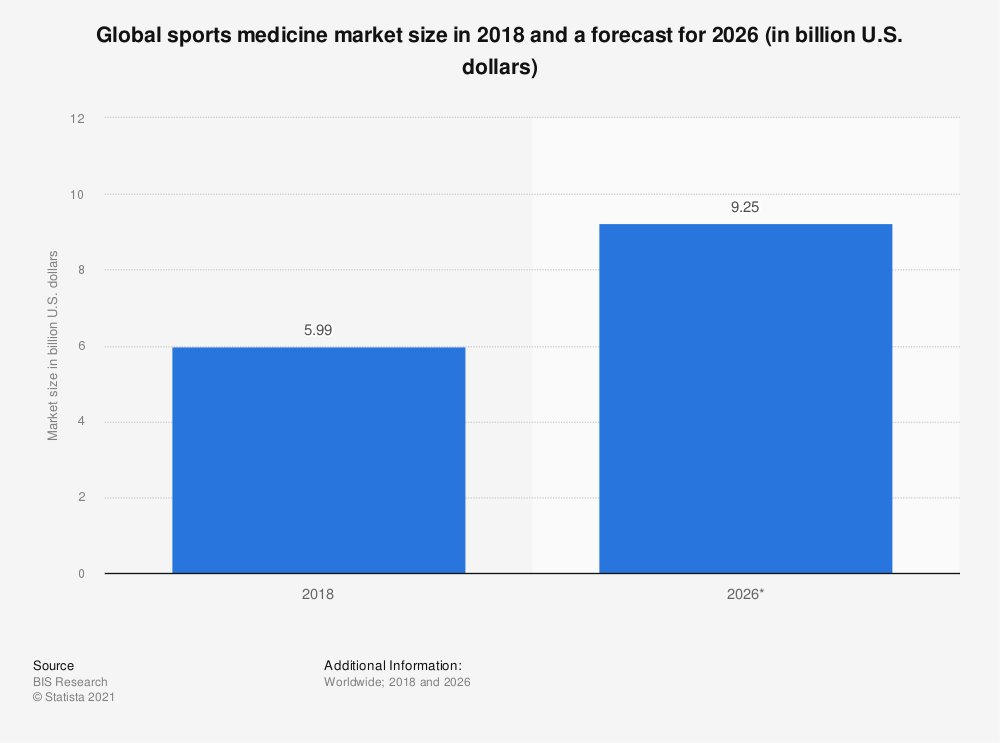 Statistic: Global sports medicine market size in 2018 and a forecast for 2026 (in billion U.S. dollars) | Statista
