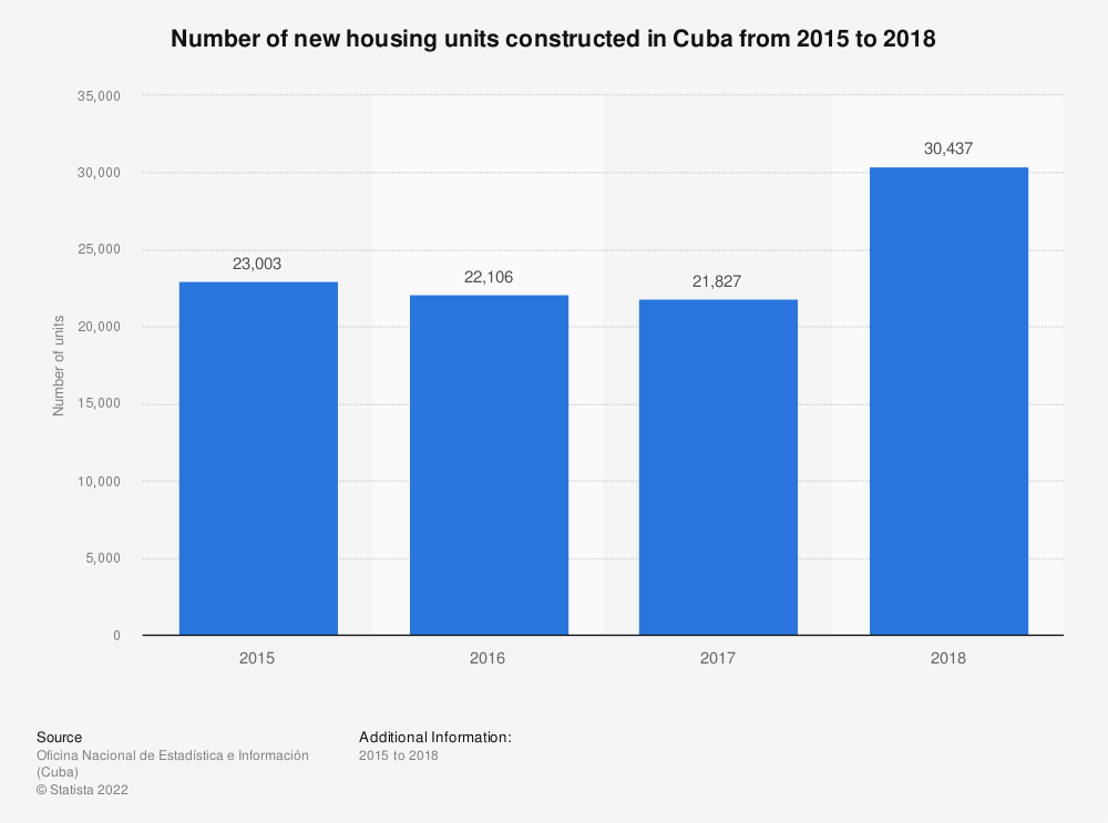 Statistic: Number of new housing units constructed in Cuba from 2015 to 2018 | Statista