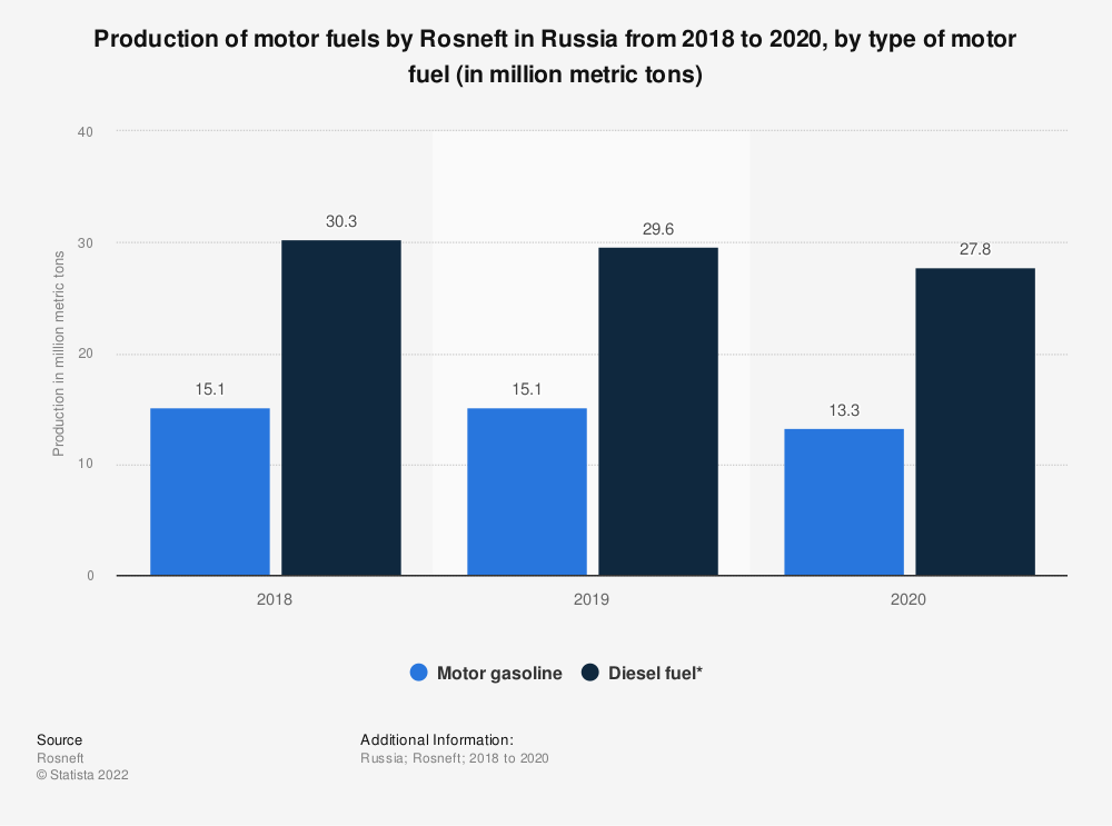 Statistic: Annual production volume of motor fuels* by Rosneft in Russia from 2017 to 2019, by type of motor fuel (in million metric tons)   Statista