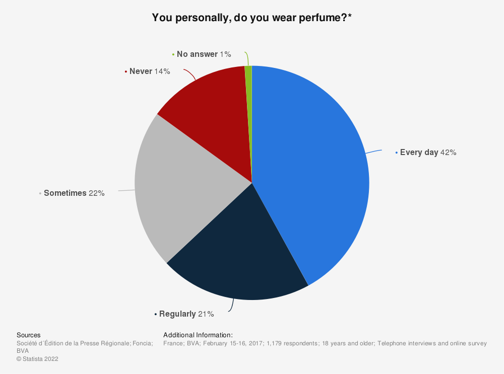 Statistic: You personally, do you wear perfume?* | Statista
