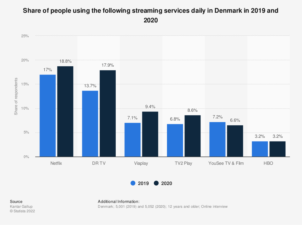 Statistic: Share of people using the following streaming services daily in Denmark in 2018 and 2019 | Statista