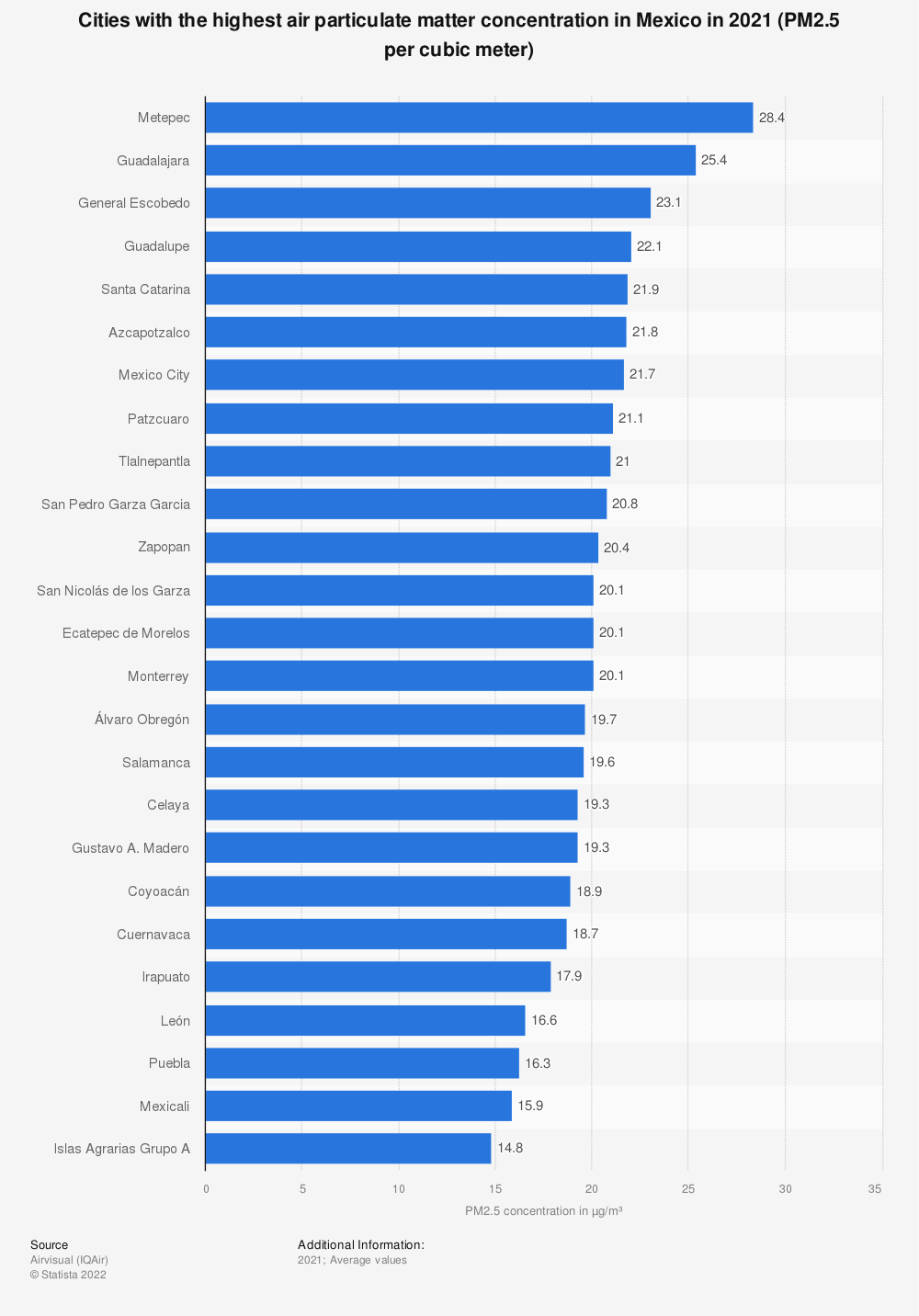 Statistic: Cities with the highest air particulate matter concentration in Mexico in 2019 (PM2.5 per cubic meter) | Statista