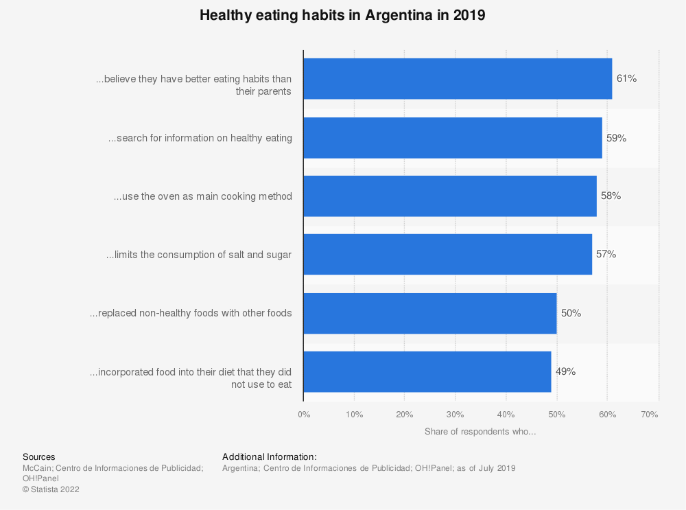 Statistic: Healthy eating habits in Argentina in 2019 | Statista