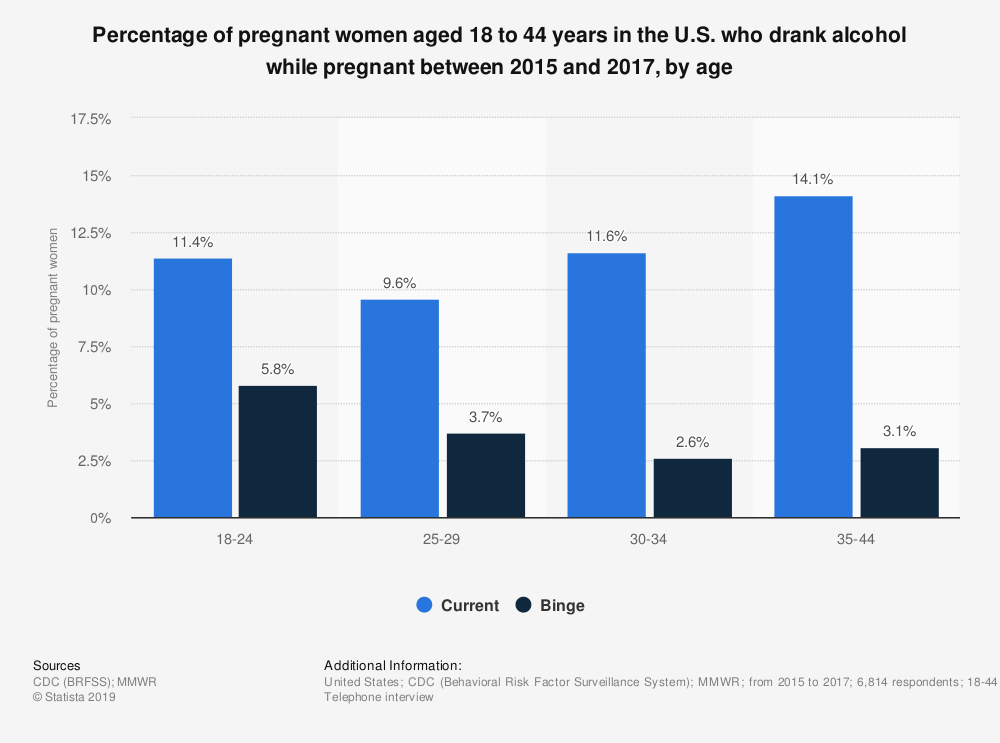 Statistic: Percentage of pregnant women aged 18 to 44 years in the U.S. who drank alcohol while pregnant between 2015 and 2017, by age | Statista