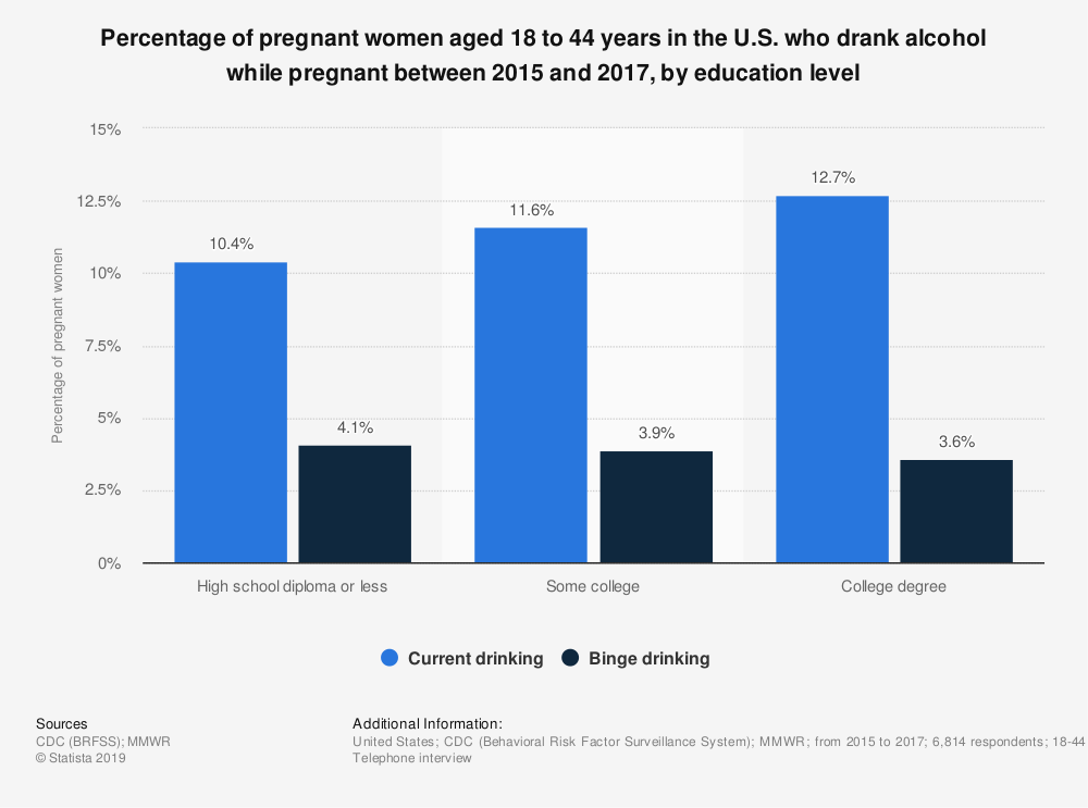 Statistic: Percentage of pregnant women aged 18 to 44 years in the U.S. who drank alcohol while pregnant between 2015 and 2017, by education level | Statista