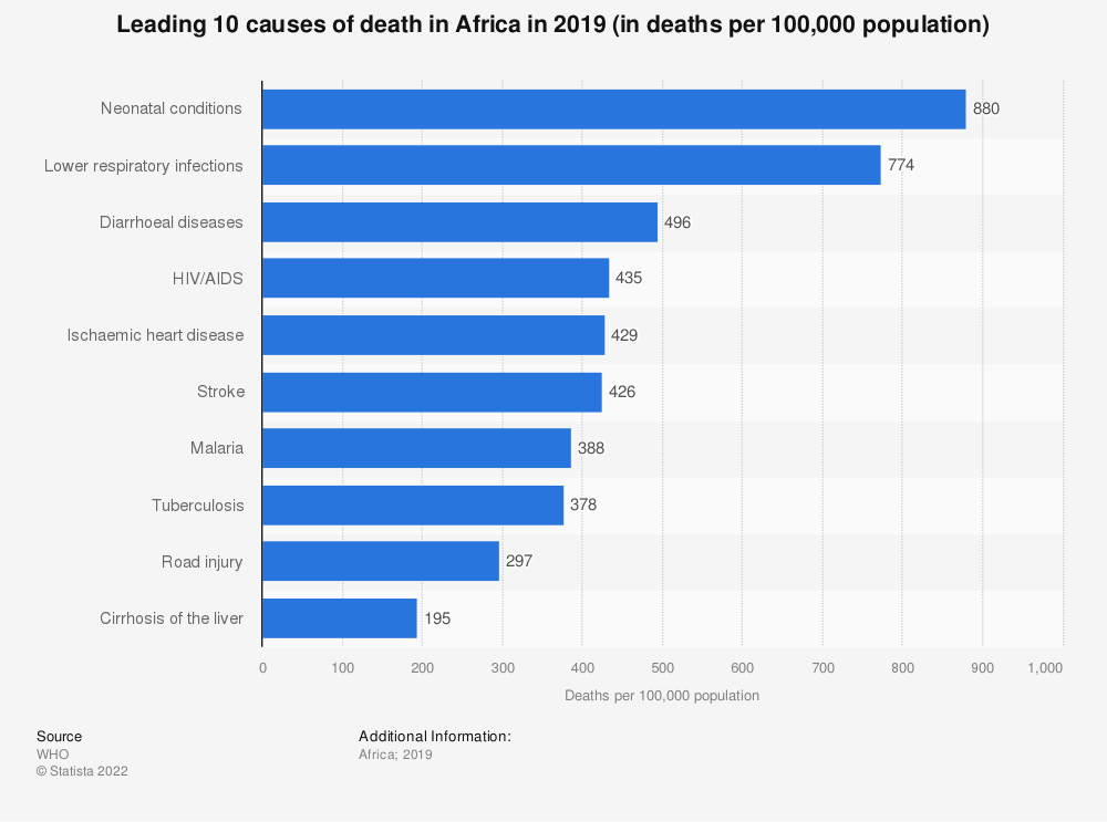 Statistic: Leading 10 causes of death in Africa in 2019 (in deaths per 100,000 population) | Statista