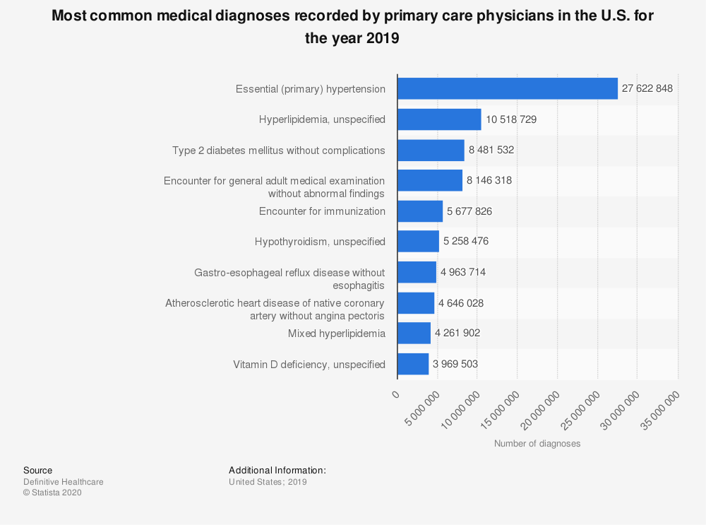 Statistic: Most common medical diagnoses recorded by primary care physicians in the U.S. for the year 2019 | Statista
