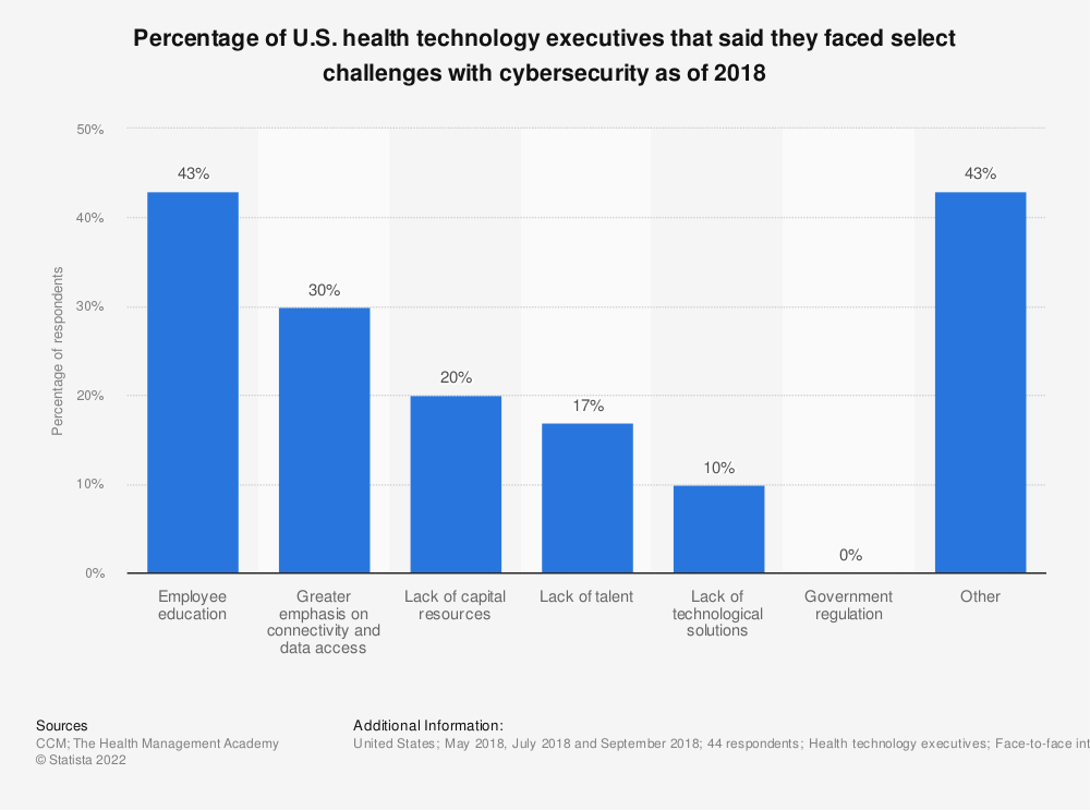 Statistic: Percentage of U.S. health technology executives that said they faced select challenges with cybersecurity as of 2018 | Statista