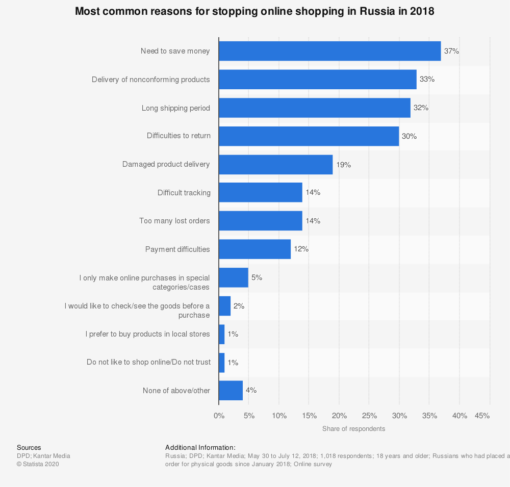 Statistic: Most common reasons for stopping online shopping in Russia in 2018 | Statista