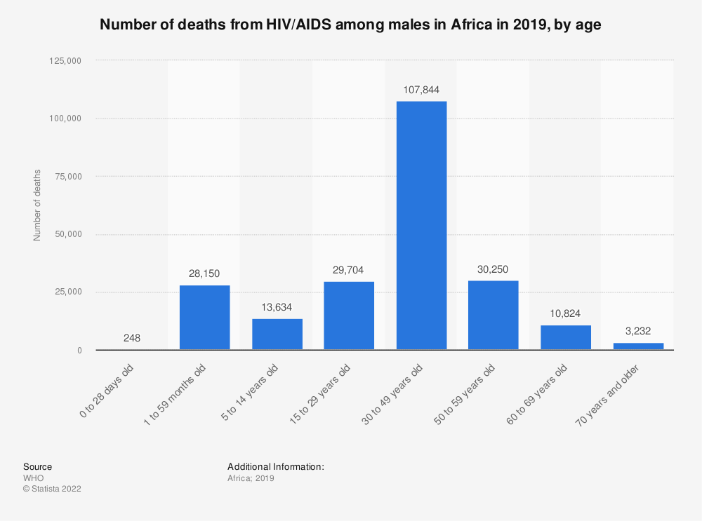 Statistic: Number of deaths from HIV/AIDS among males in Africa in 2016, by age | Statista
